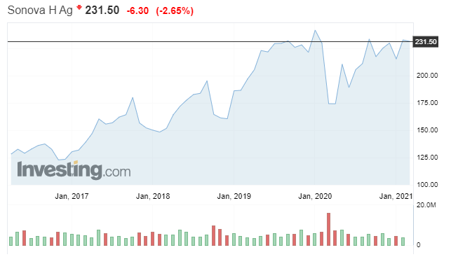 Sonova Holding's share price over the last 3 years