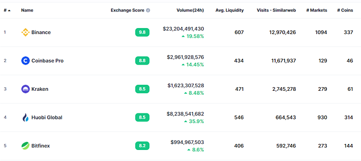 Top 5 cryptocurrency exchange by daily transaction volume