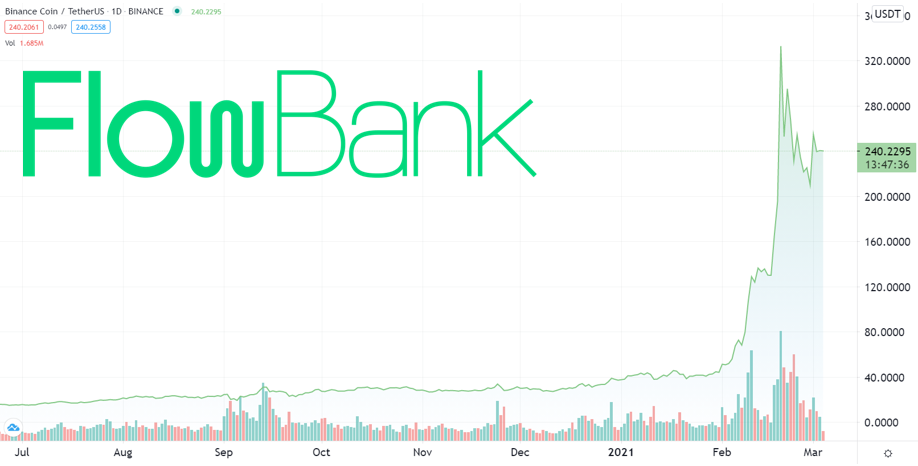BNB/USD price, a 560% surge this year