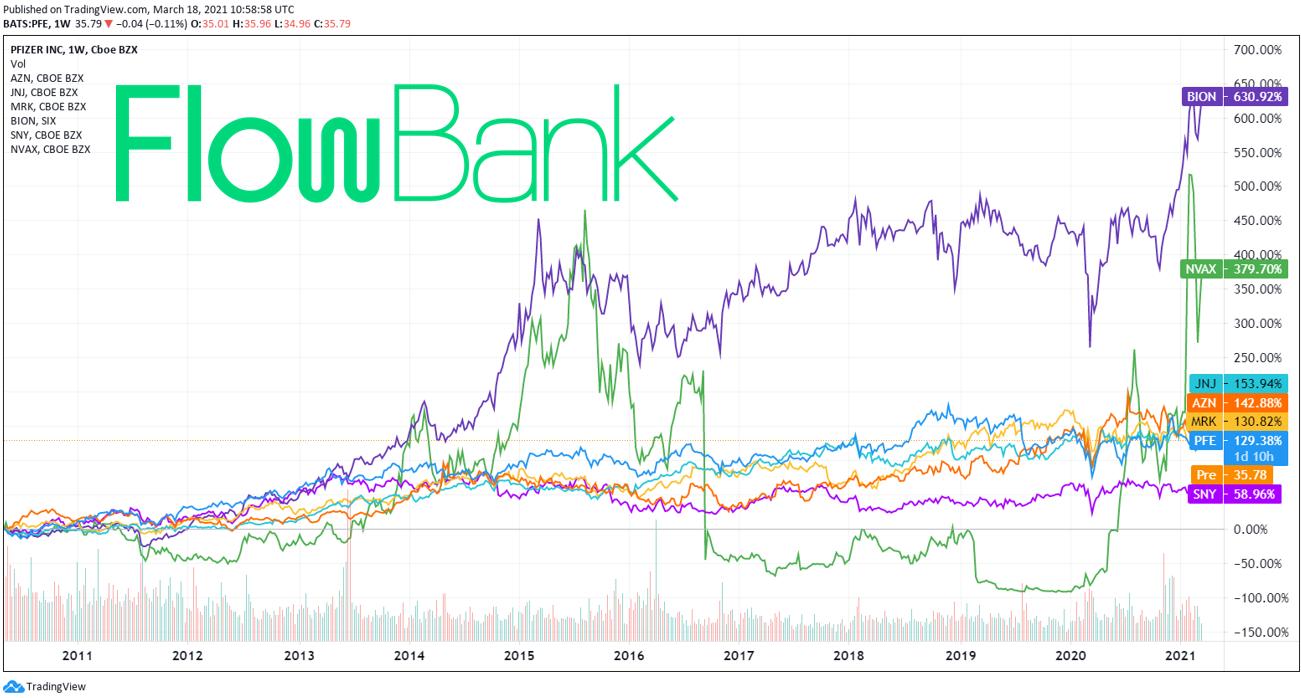 performance of pharma stocks over the last decade