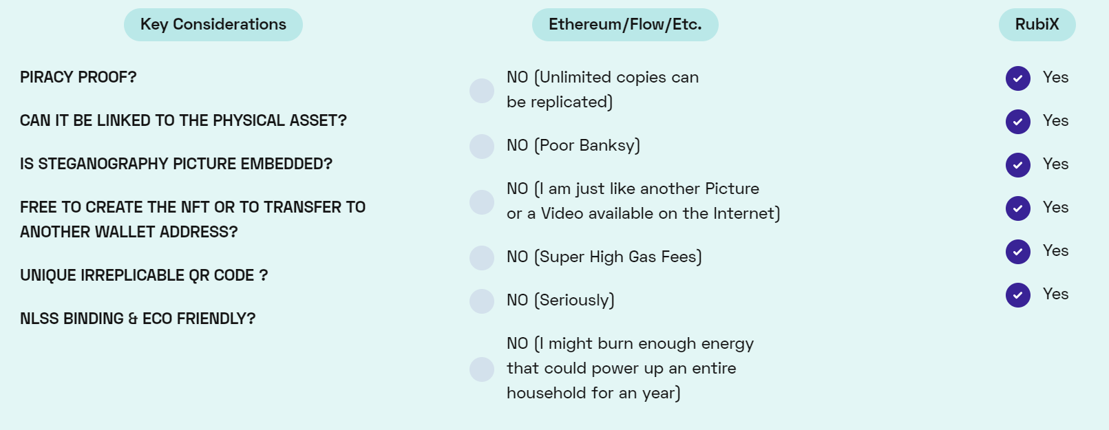 RubiX NFTs (non-fungible tokens) vs. that of other blockchains (Source: RubiX website)