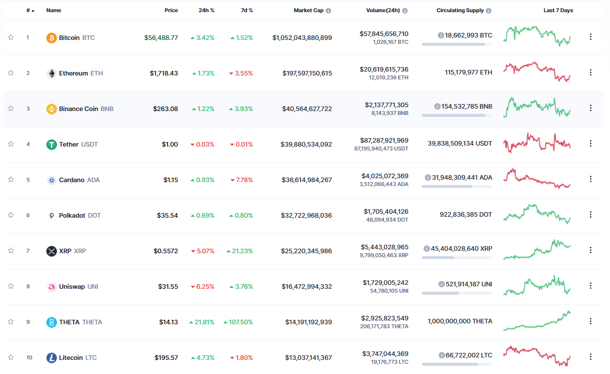 Theta coin is now #9 in the top cryptocurrencies by market capitalization (source: Coinmarketcap)