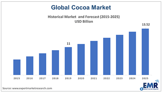 Global Cocoa Market Growth (Source: EMR)