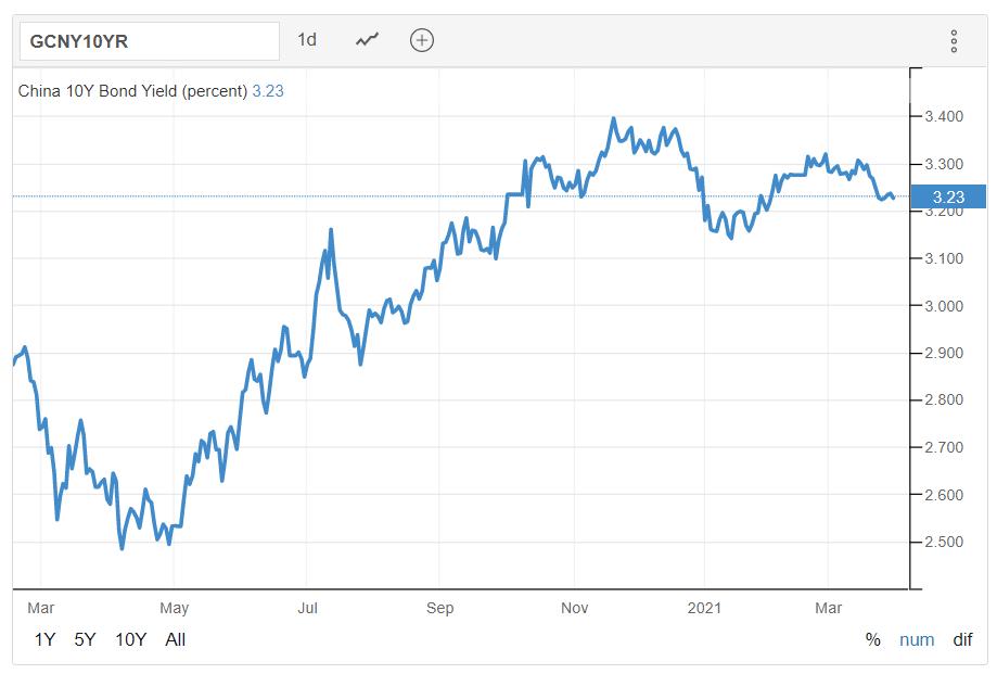 Chinese 10-year treasury yield (Source: Trading Economics)