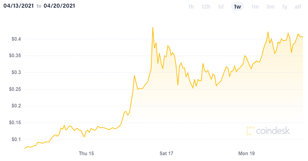 Dogecoin's price over the last week (Source: Coindesk)
