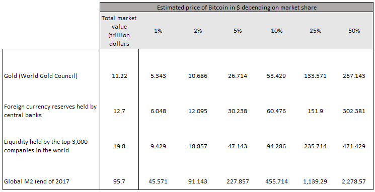 Estimated price of Bitcoin in $ depending on market share