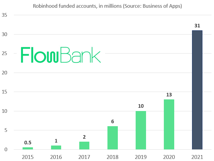 Number of funded accounts on the Robinhood trading app (Source: Business of Apps)