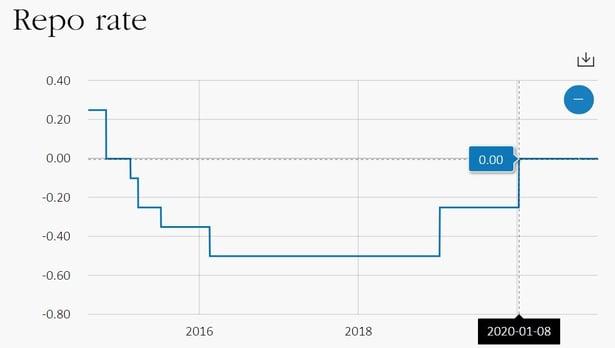 Sweden Repo rate