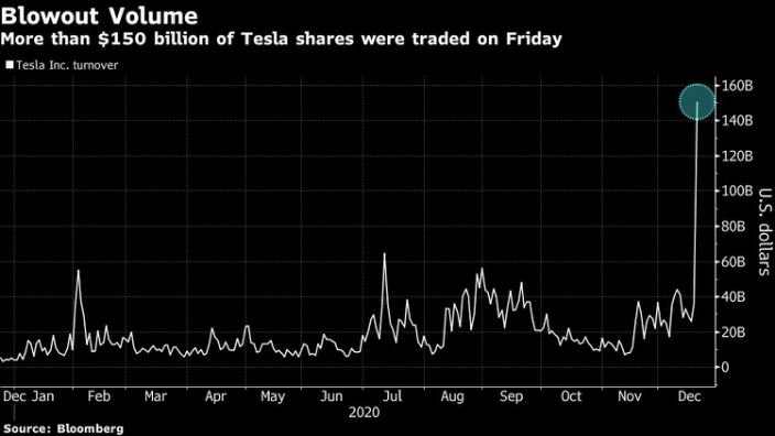 TSLA on first day