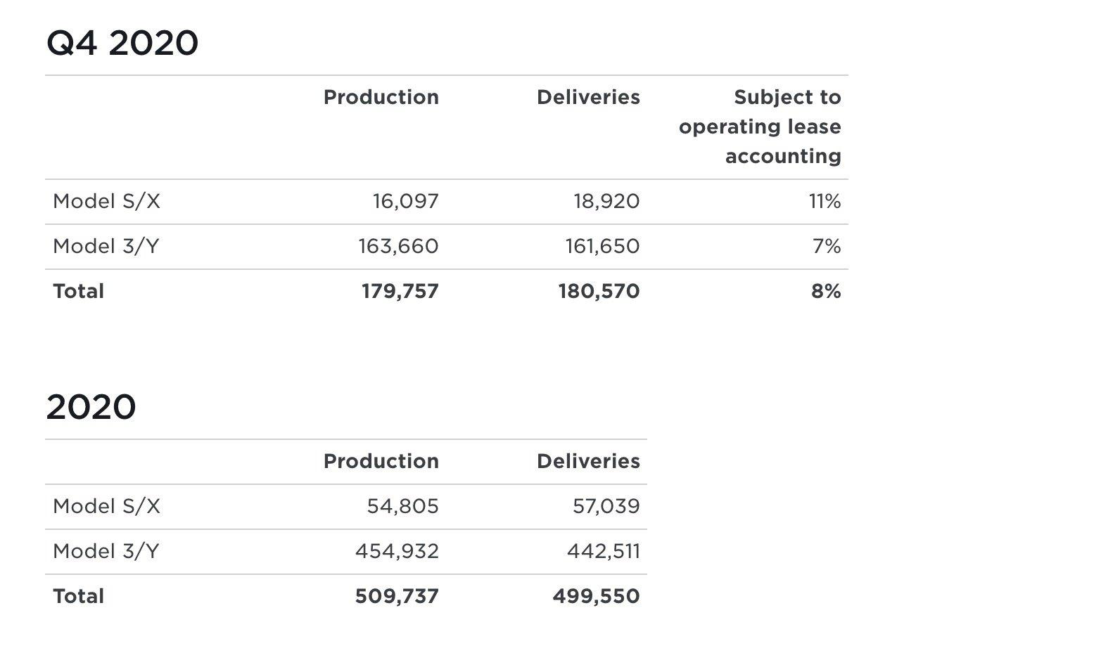Tesla quarter and 2020 production