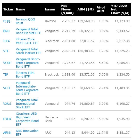Top performing ETF