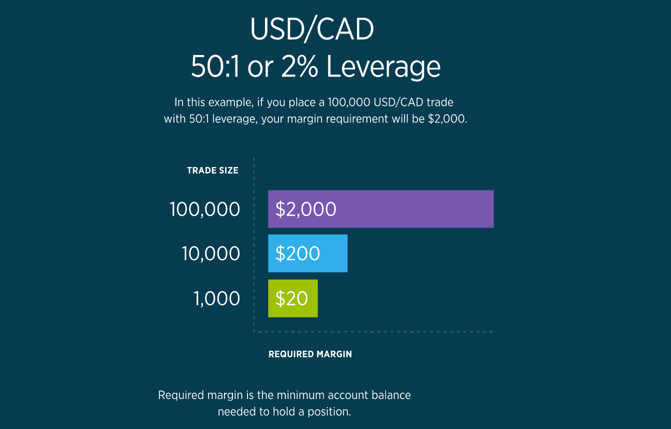 USDCAD leverage