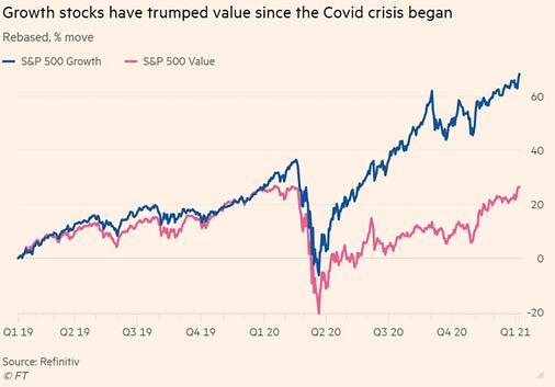 financial times value vs growth