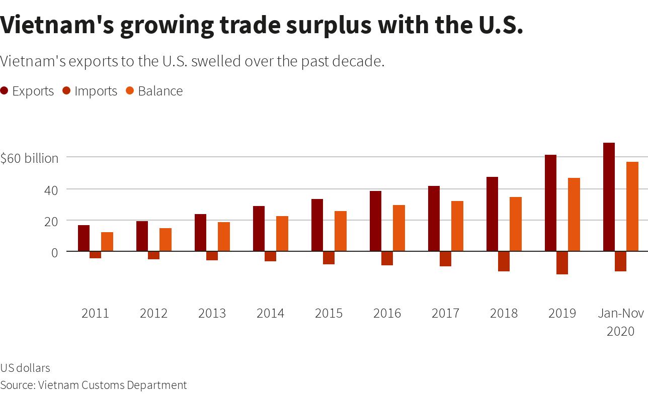 Vietnam trade surplus