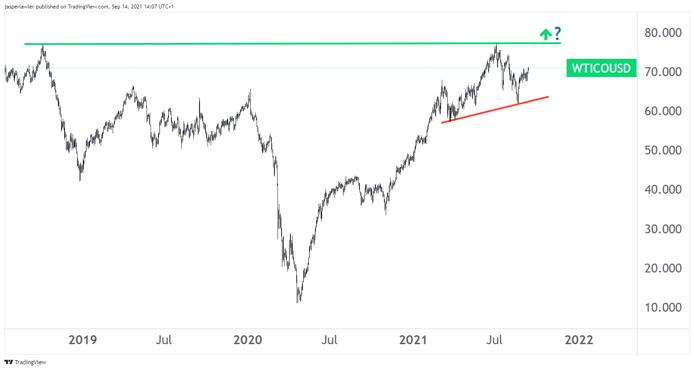 oil futures chart september 2021