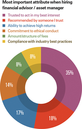 financial advisor qualities