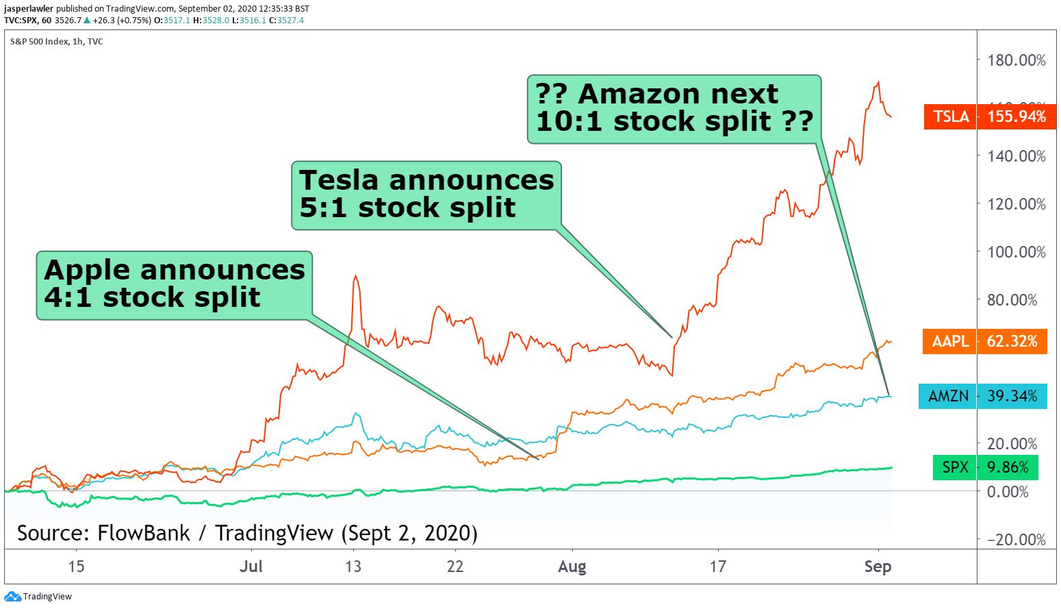 amazon stock split