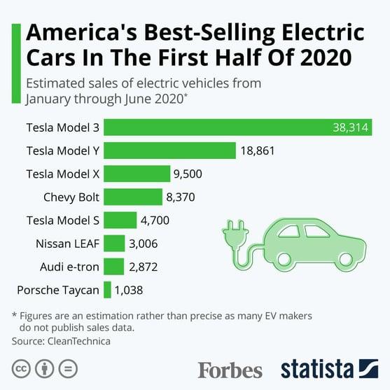 americas best selling EV cars