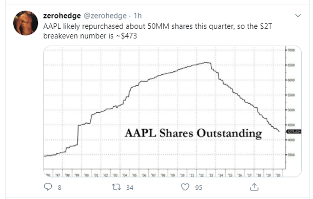 appl shares outsanding