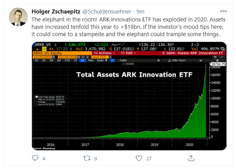 ark innovation_tweet