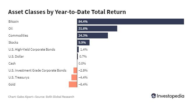 asset class returns 1st of may 2021