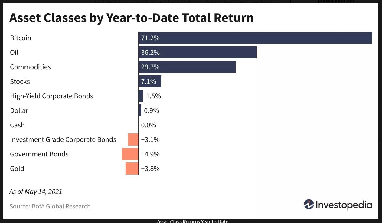 asset class returns may 15