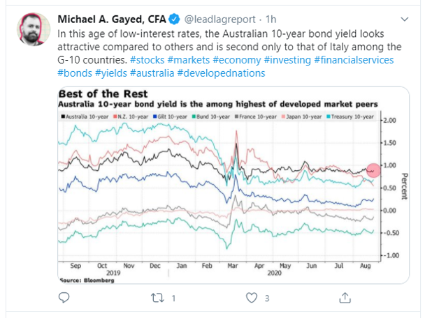 australia yield