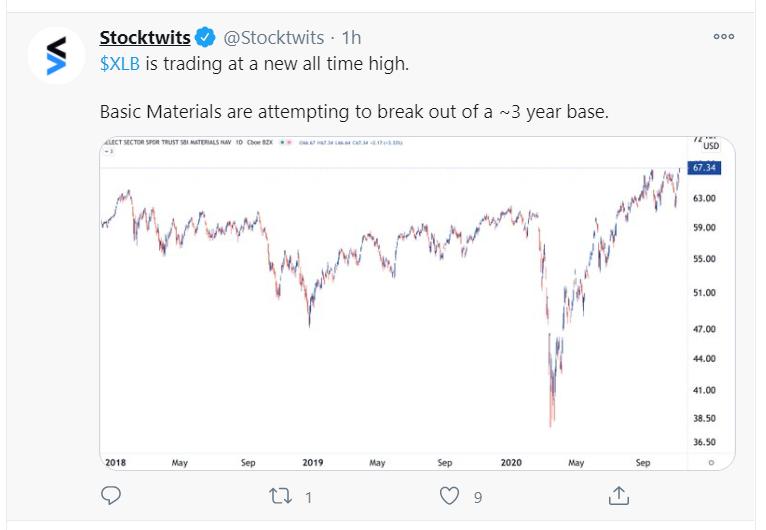 basic materials_tweet