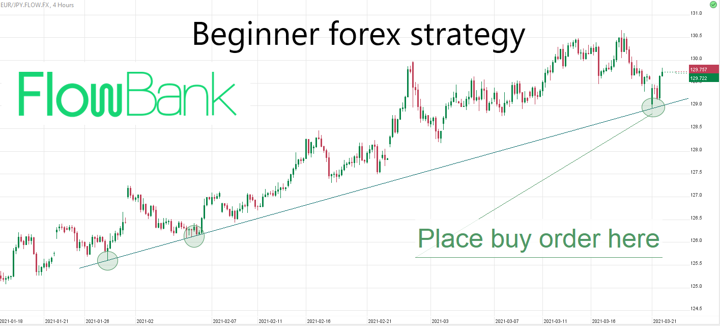 what is forex - beginner forex strategy with trendlines