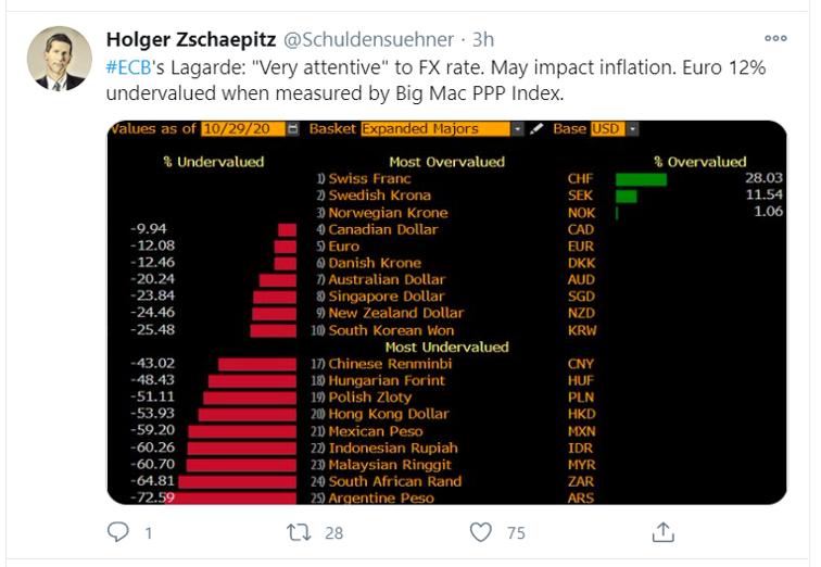 big mac ppp_tweet