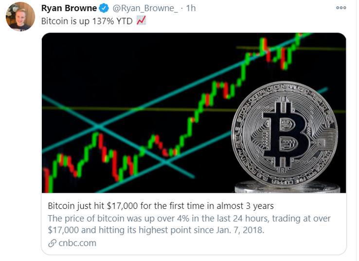 bitcoin 137pct_tweet