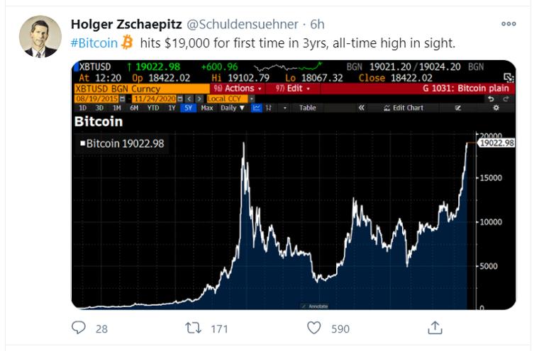 bitcoin 19 000 tweet