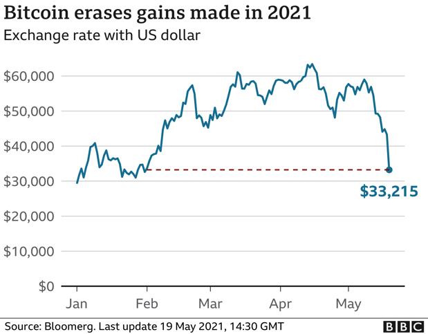 bitcoin price crash 2021