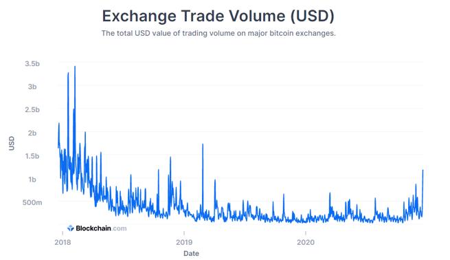 bitcoin 3 year trade volume