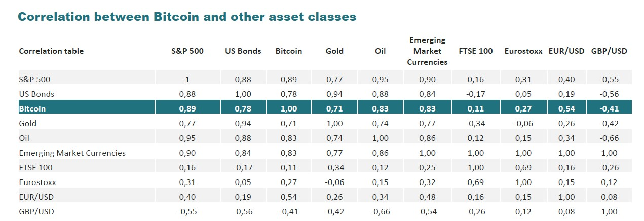 bitcoin correlation