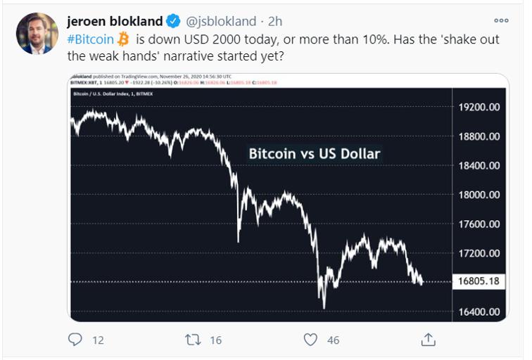bitcoin down 10 per cent_tweet