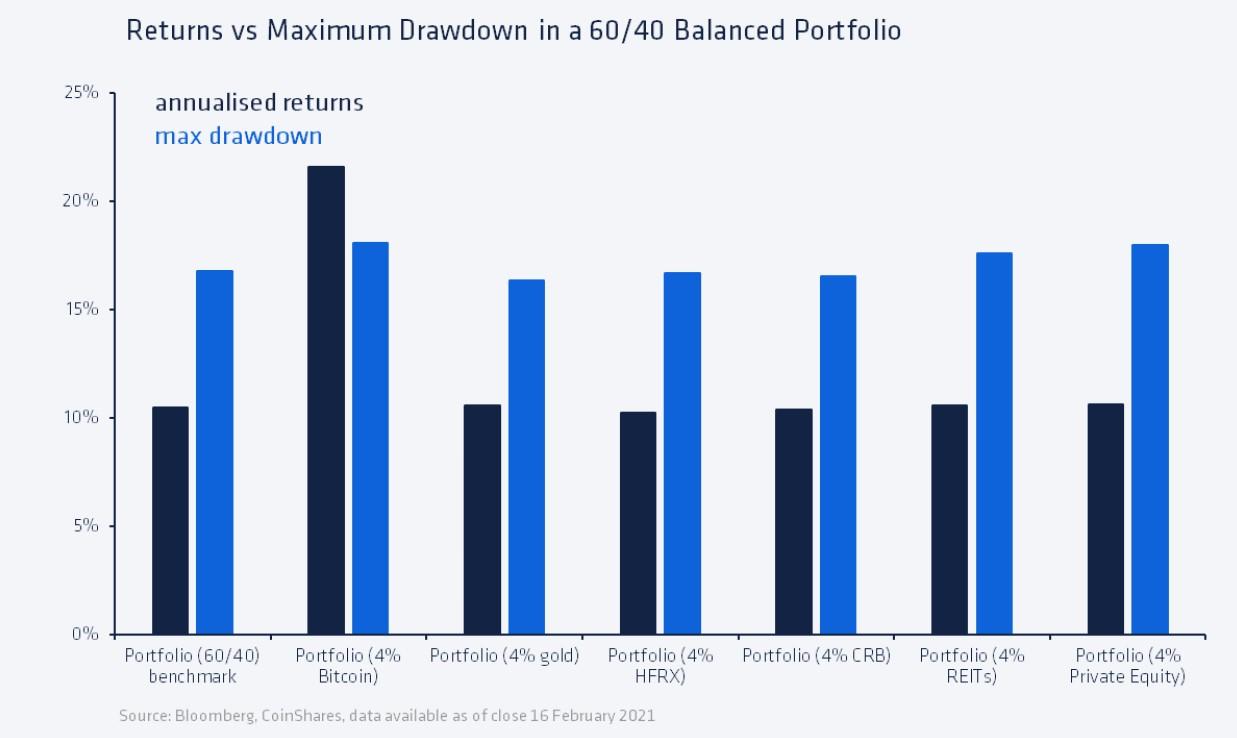 bitcoin global portfolio max DD