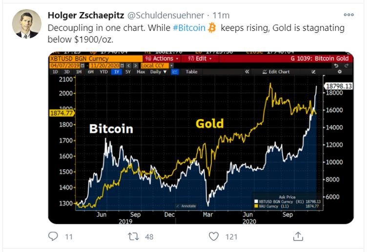 bitcoin gold tweet