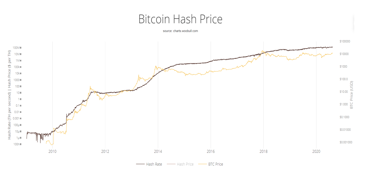 bitcoin hash rate picture