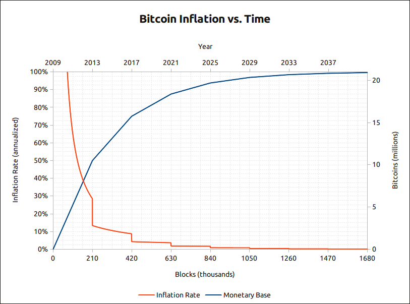 bitcoin inflation vs time