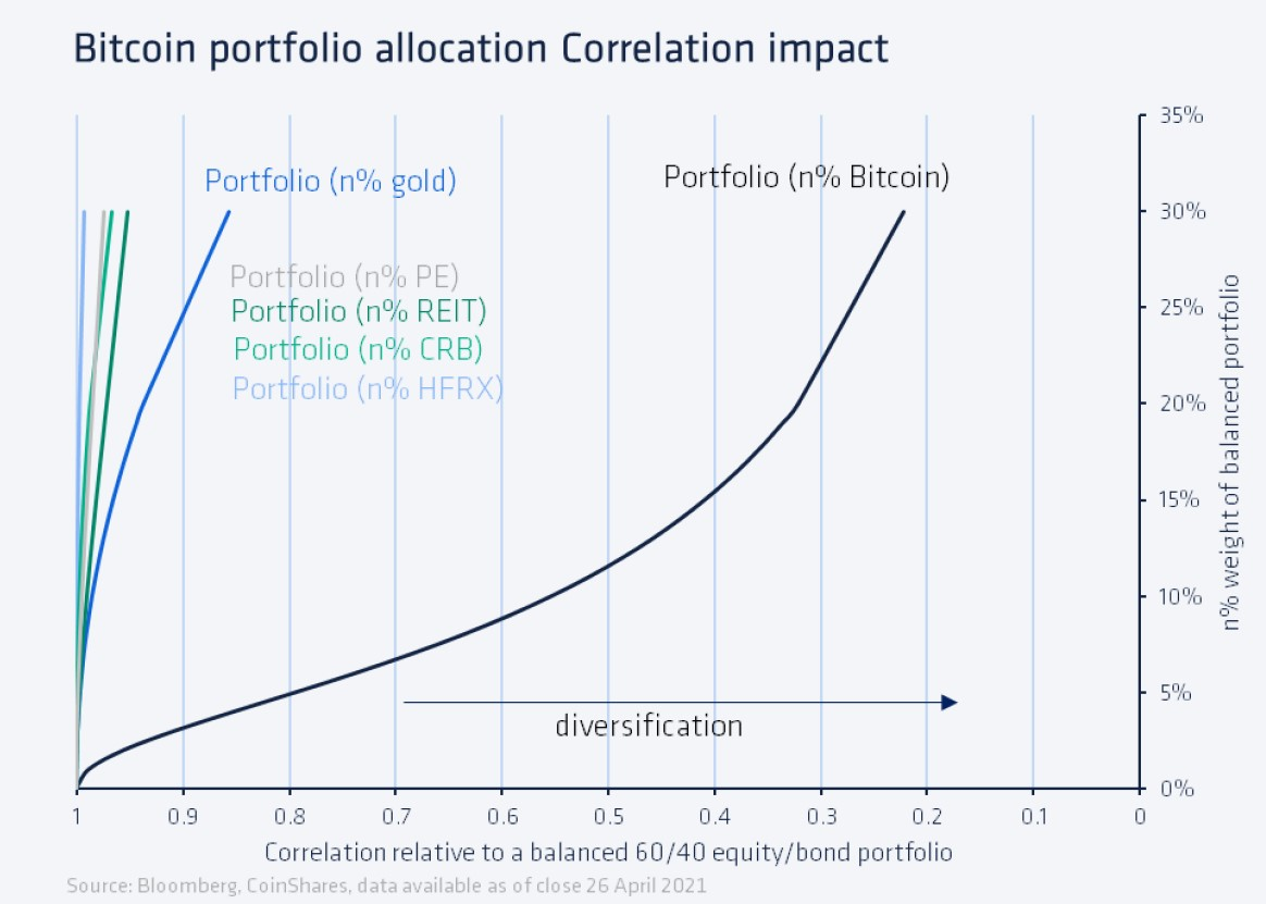 bitcoin portfolio allocation correlation impact