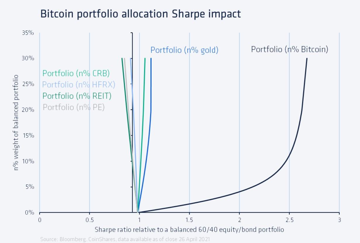 bitcoin portfolio allocation sharpe impact