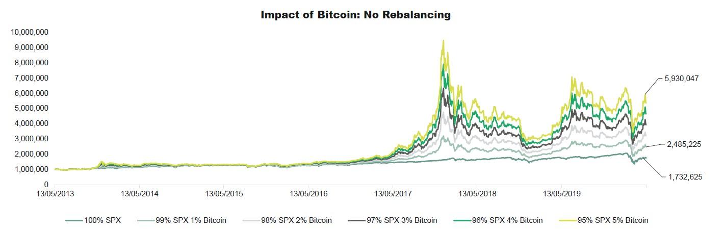 bitcoin portfolio impact