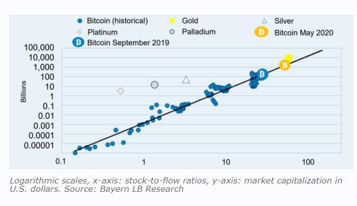 bitcoin sf log chart