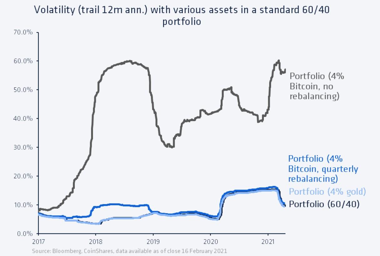 bitcoin trailing vol