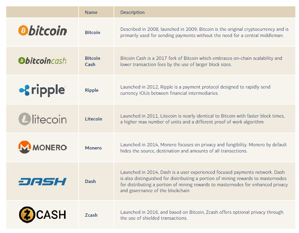 blockchain part 2