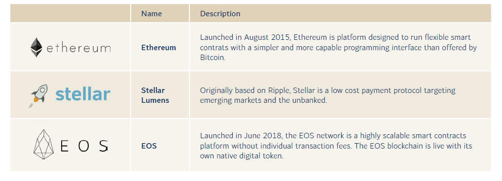 blockchain part 3