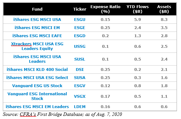 broadly diversified esf etfs