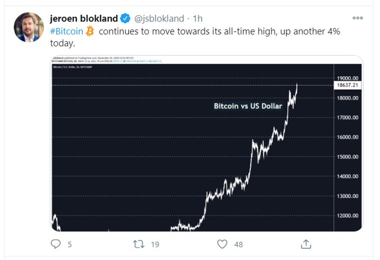 btc all time high