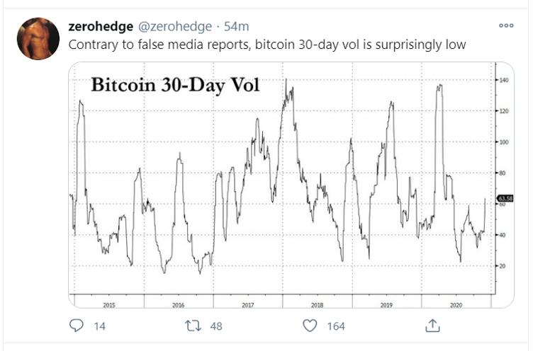 btc volatility low